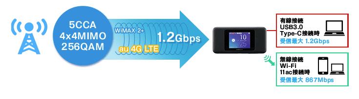 WiMAX Speed Wi-Fi NEXT W06