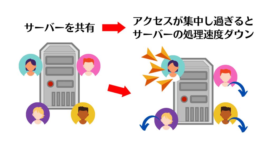 アクセスが集中すると共有サーバーの処理速度がダウン