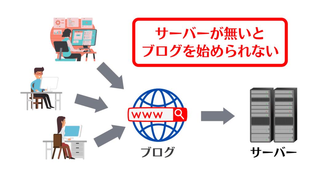 ブログのデータはサーバーに保存されている
