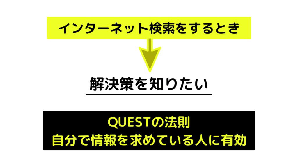 QUESTの法則→自分で情報を求めている人に有効