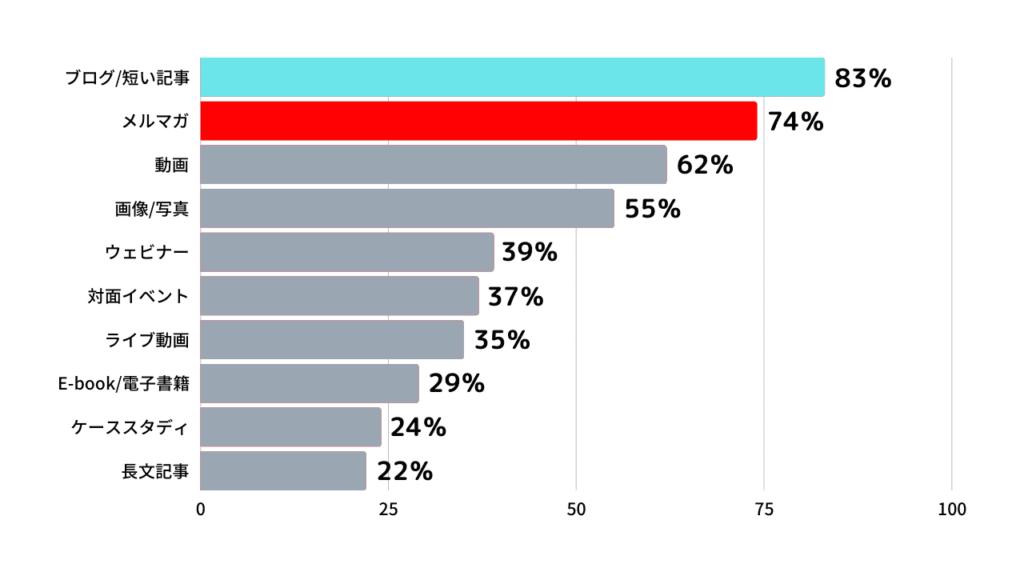 B2Cマーケターが使うコンテンツ上位 4 種類