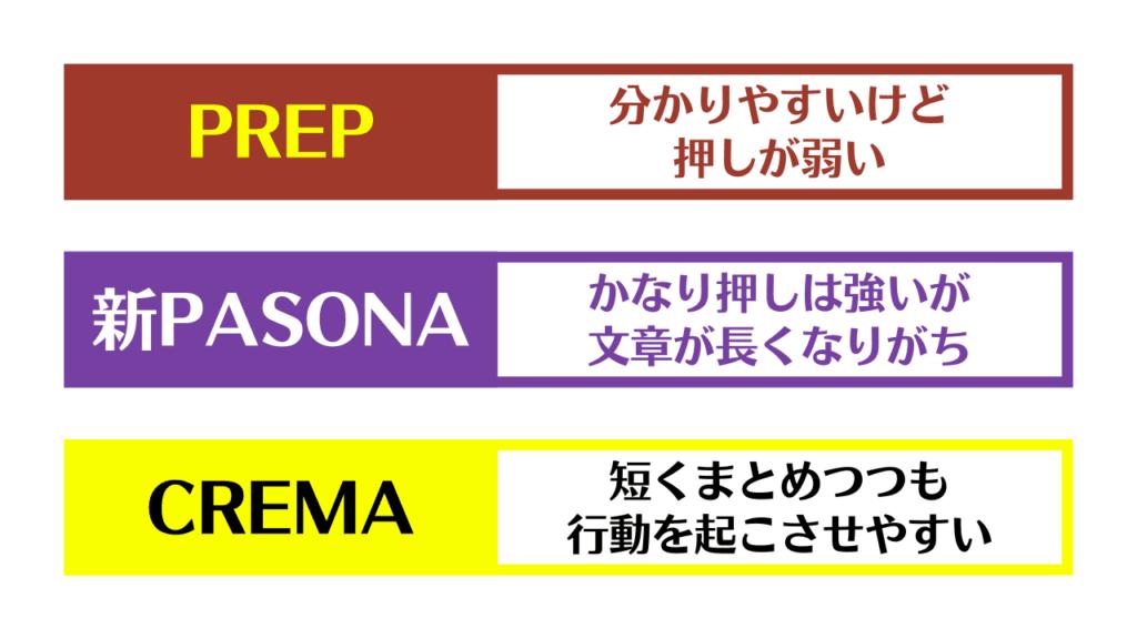 PREP法/新PASONAの法則/CREMAの法則を比較