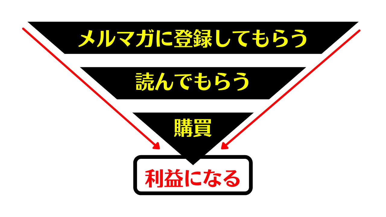 メルマガ(マーケティングファネル)
